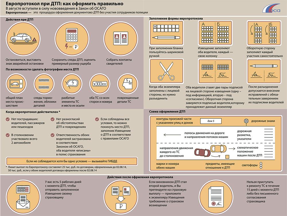 Как оформляется ДТП по европротоколу